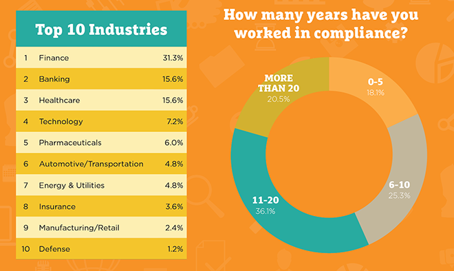 Graphic: Industries